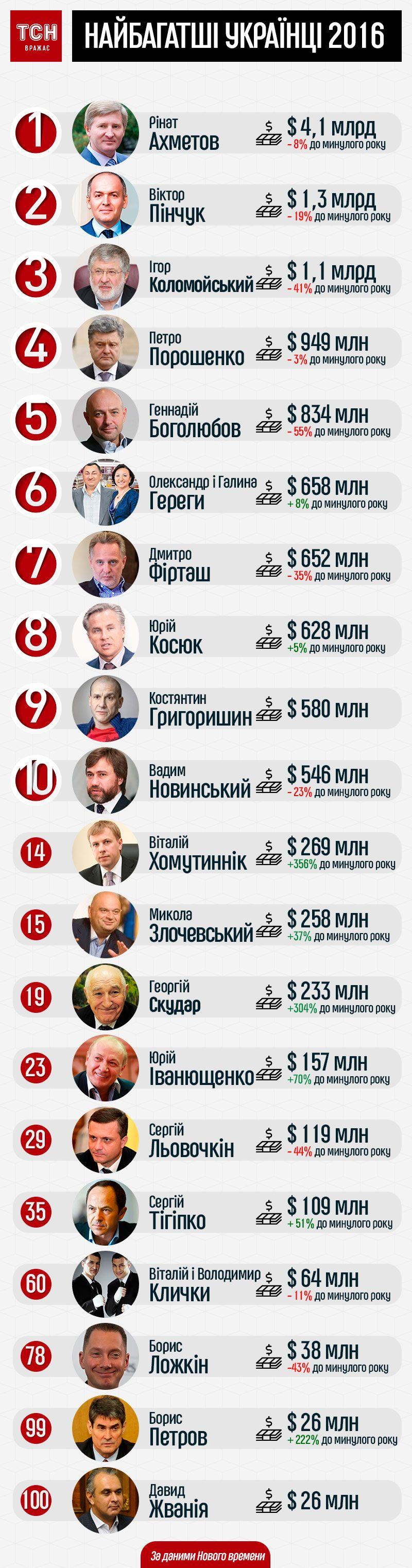 Майже мільярдер Порошенко та незмінний Ахметов: ТОП-100 найбагатших українців. Інфографіка