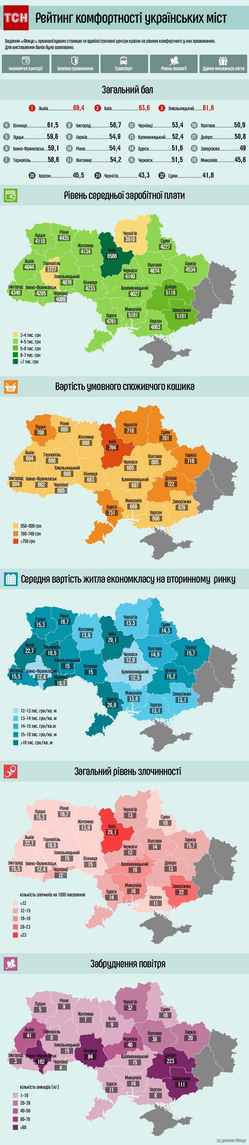 рейтинг комфортності українських міст, інфографіка