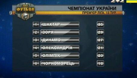 Лидеры без потерь. Результаты матчей 13 тура футбольного чемпионата Украины