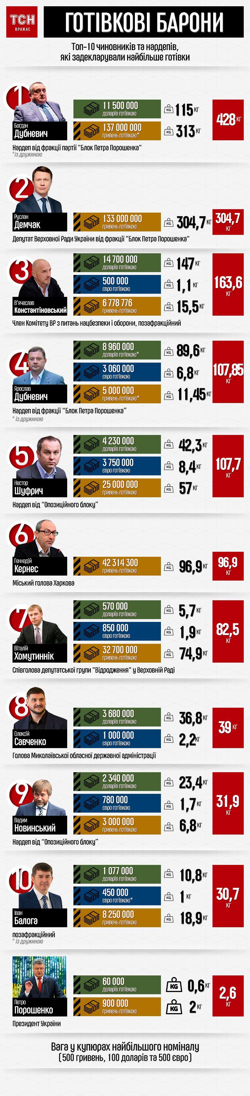 Задекларовані гроші політиків та чиновників у кілограмах інфографіка