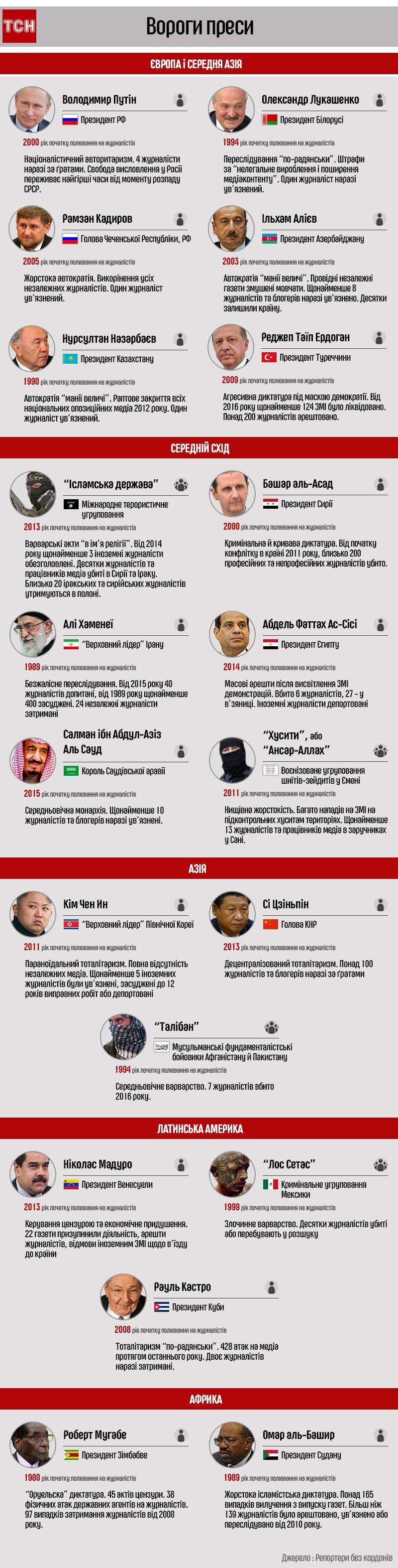 вороги преси, інфографіка