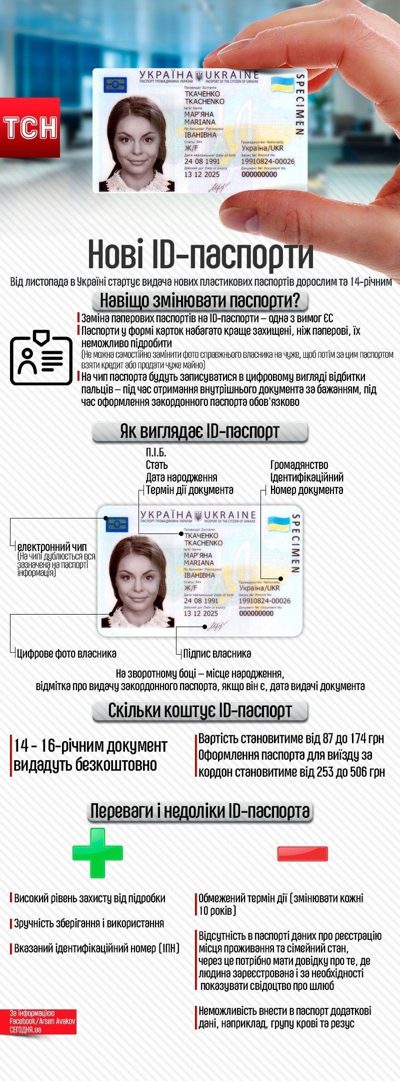 ID-паспорти, інфографіка