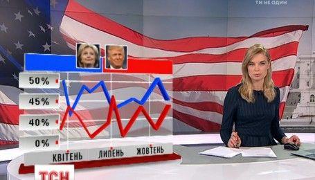 За сутки до выборов разница между кандидатами в президенты США составляет почти 3%