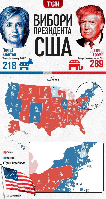 Перемога Трампа Інфографіка