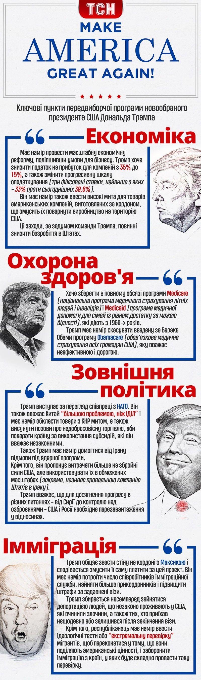 Програма Дональда Трампа, інфографіка, США
