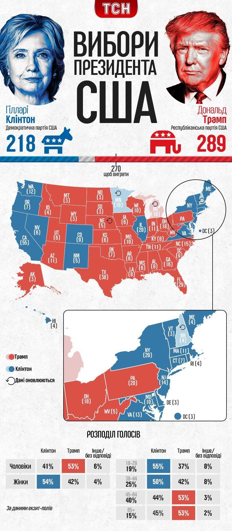 результати виборів у США, інфографіка, станом на 17:00