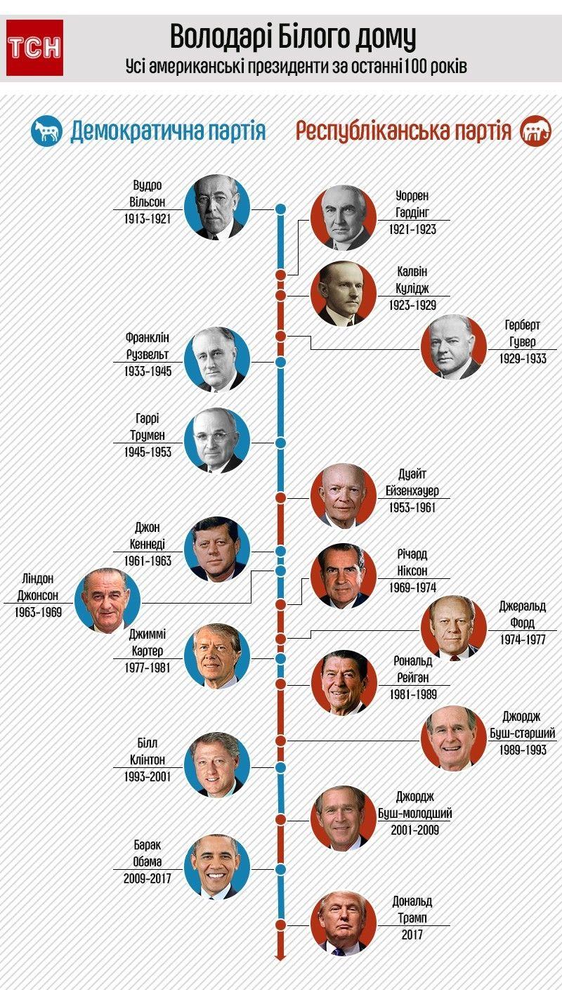 президенти США, Білий дім, інфографіка