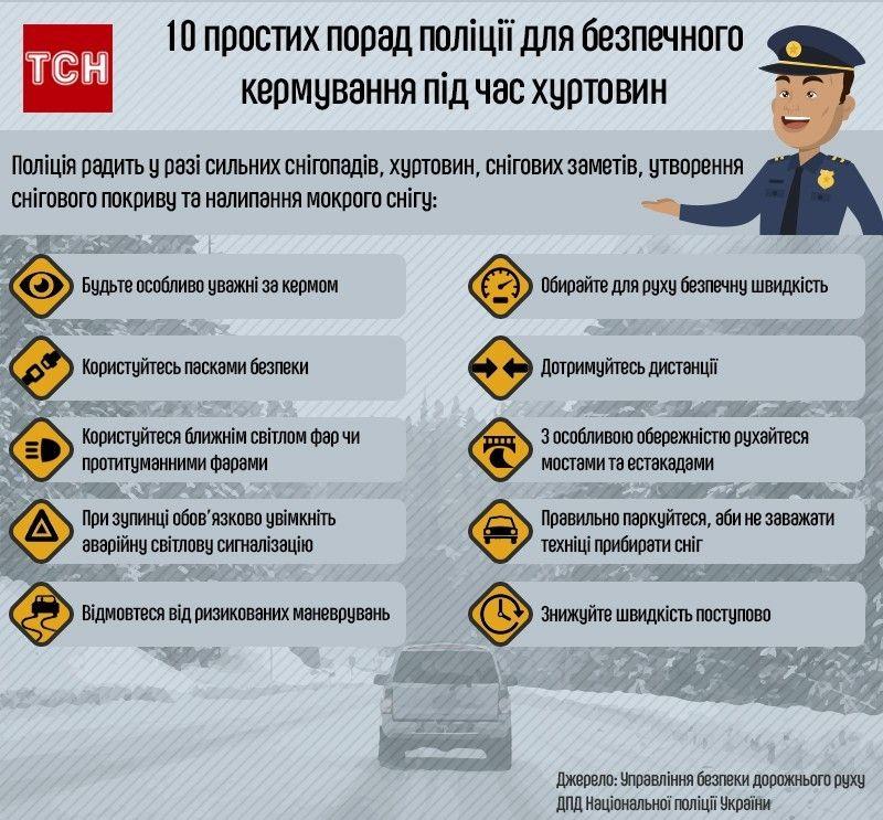 10 простих порад поліції для безпечного кермування під час хуртовин. Інфографіка