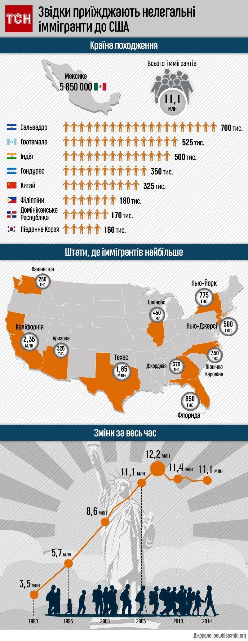 нелегальні мігранти у США, інфографіка