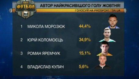 Динамовец Морозюк забил самый красивый гол октября