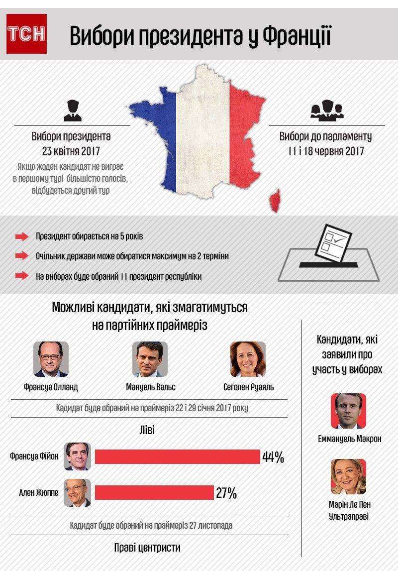Вибори президента Франції, інфографіка