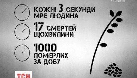 Голодомор в цифрах: Україна вшанувала пам'ять жертв геноциду свого народу