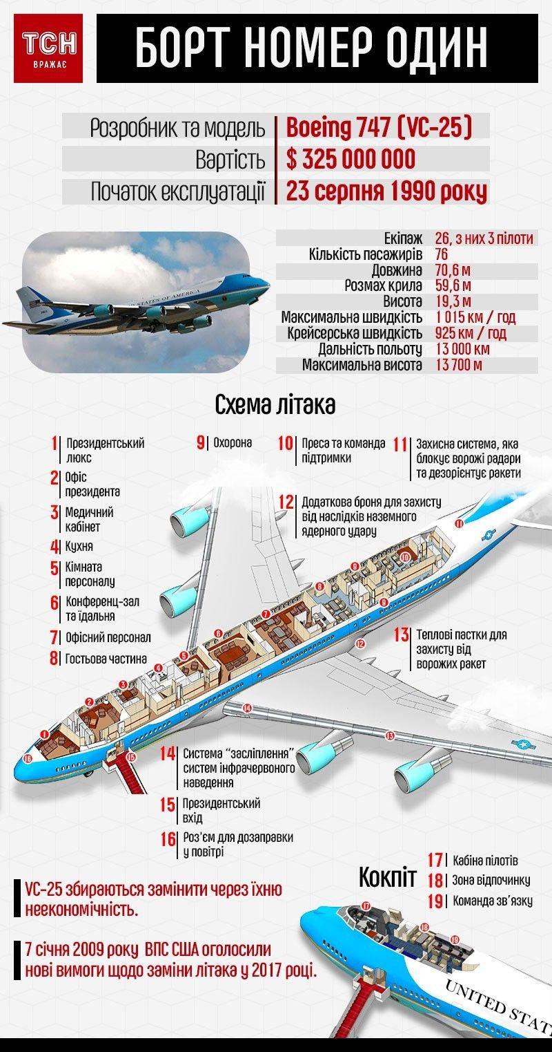 борт номер один, літак, інфографіка