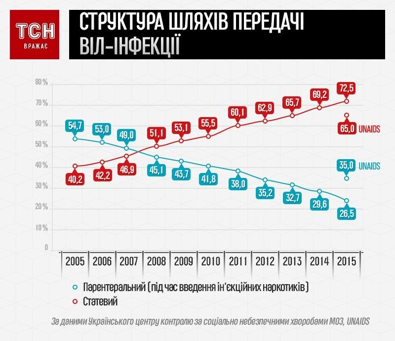 ВІЛ/СНІД інфографіка2