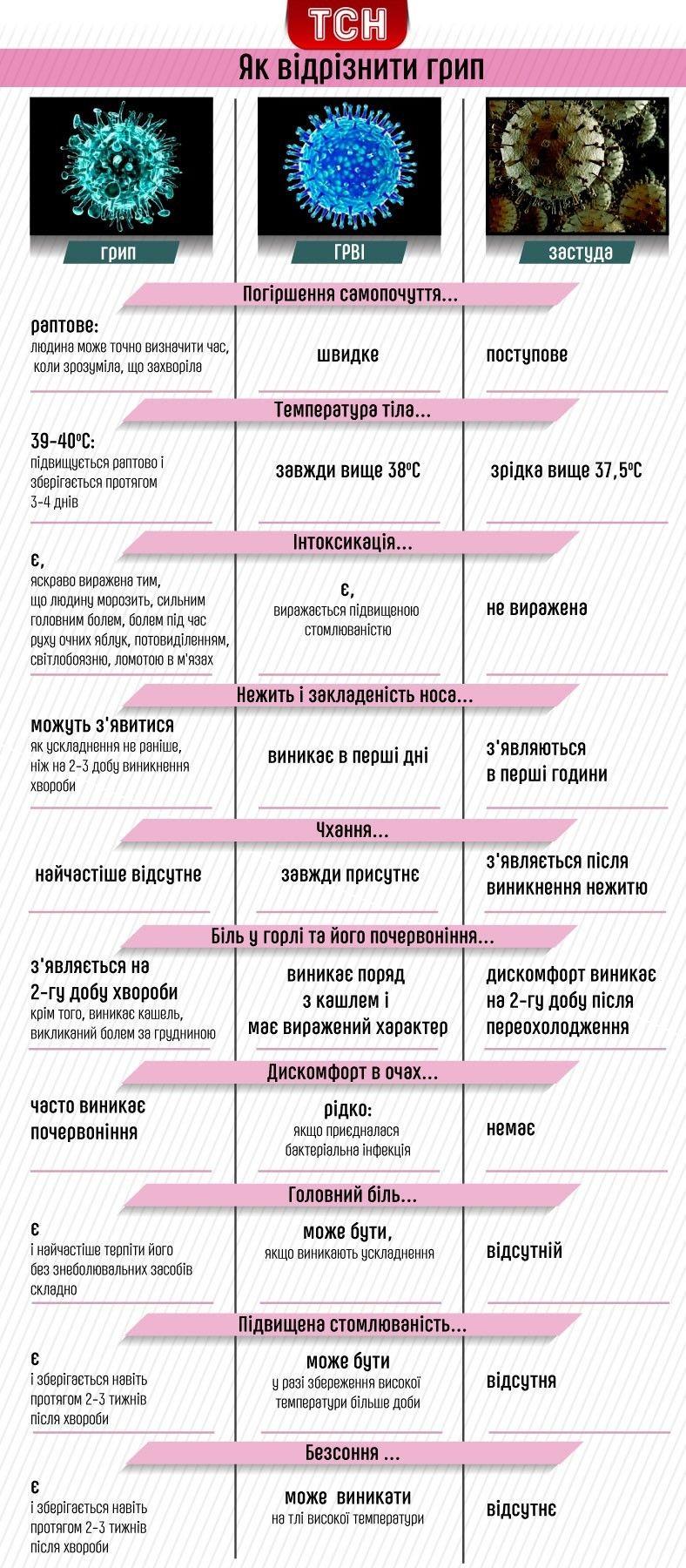 Як відрізнити грип від ГРВІ та застуди, інфографіка