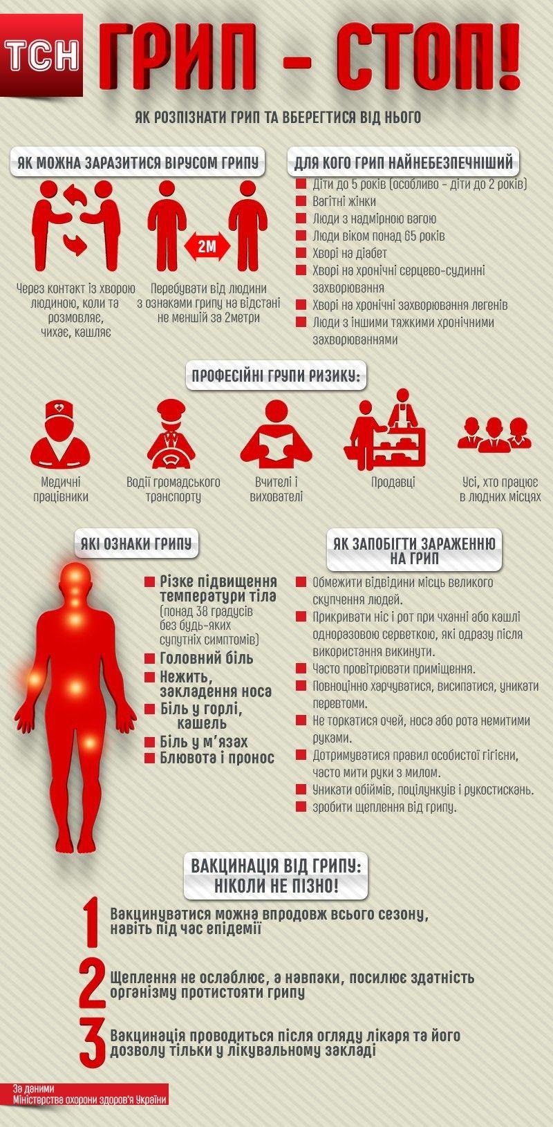 Як розпізнати грип та вберегтися від нього, інфографіка