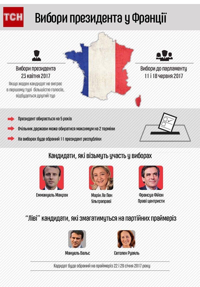 вибори президента у Франції