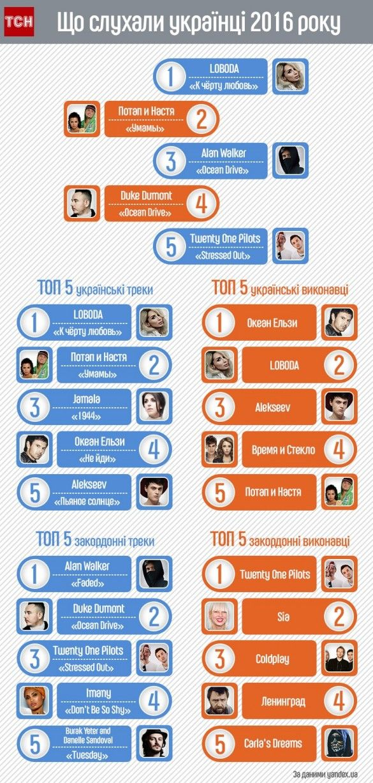 Що слухали українці 2016 року, інфографіка
