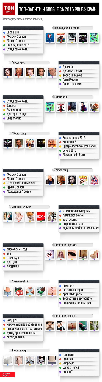 топ-запити у Google українців 2016 року, інфографіка