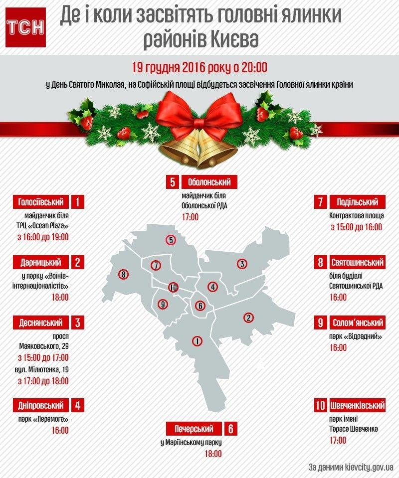 де засвытять головні ялинки Києва, інфографіка