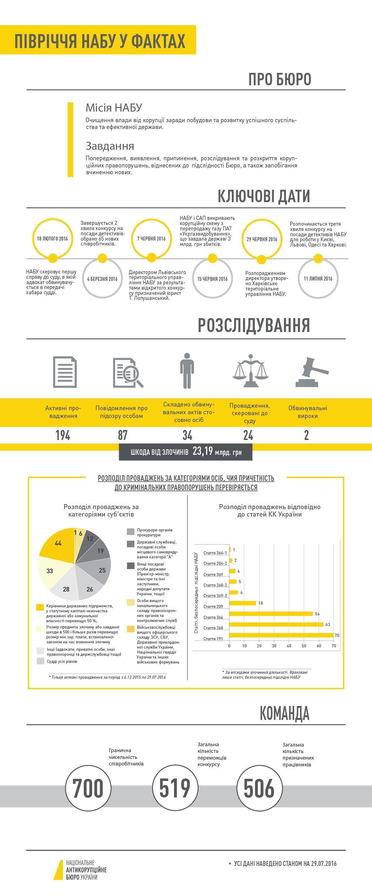 Результати роботи НАБУ та САП за півроку. Інфографіка