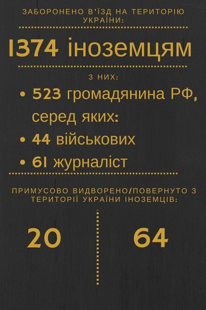 Звіт СБУ за рік, інфографіка_2