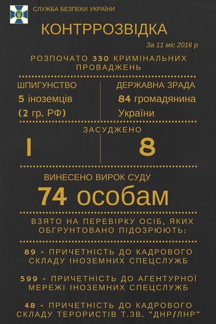 Звіт СБУ за рік, інфографіка_3