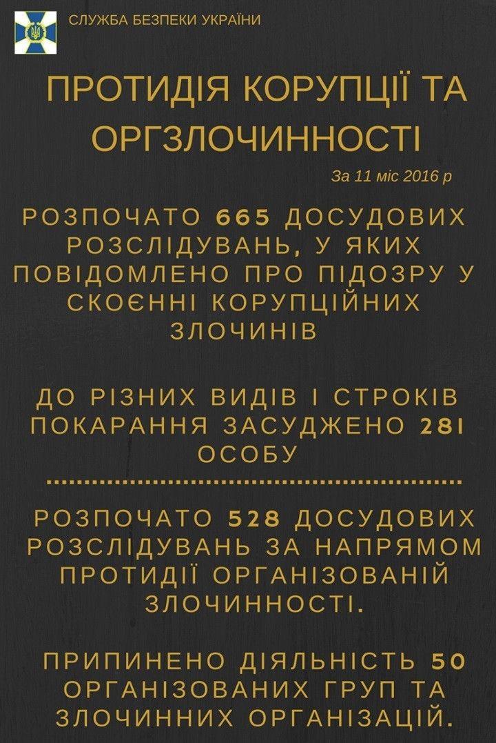 Звіт СБУ за рік, інфографіка_1