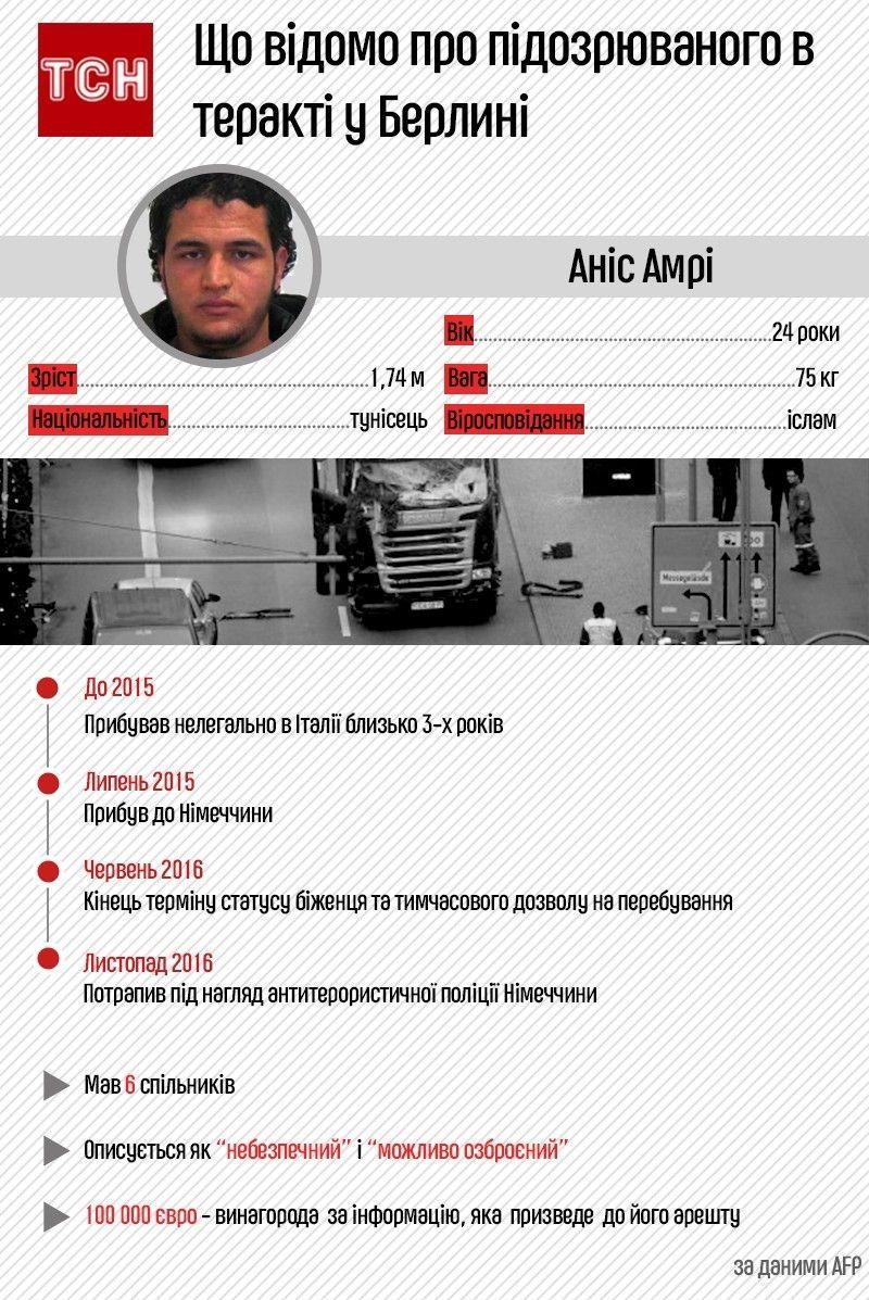 берлінський терорист, інфографіка