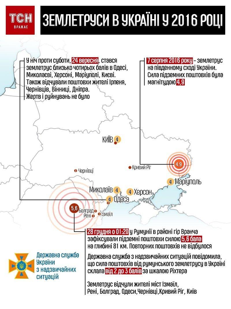 землетруси в Україні