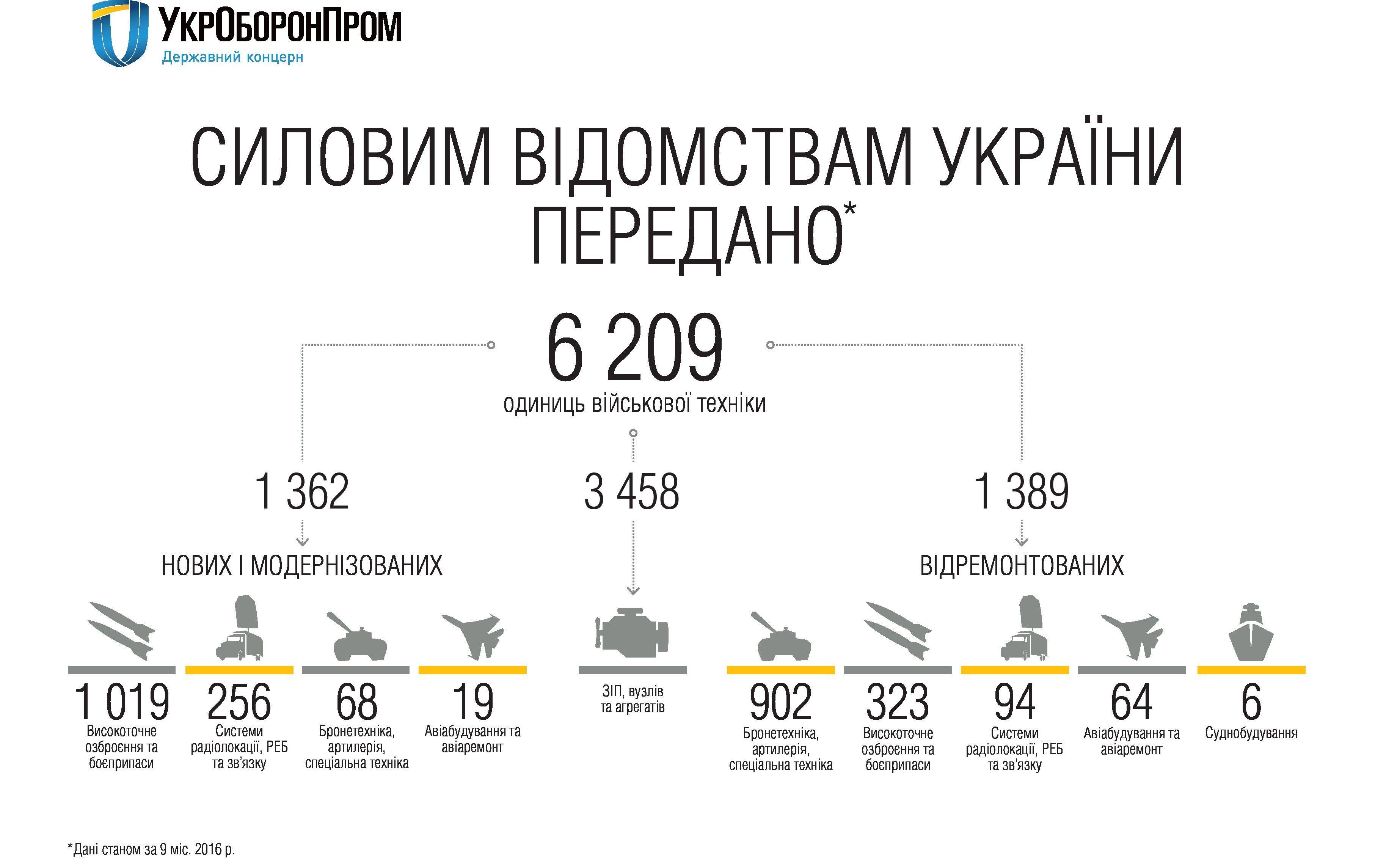 Зброя і техніка для української армії у 2016 році