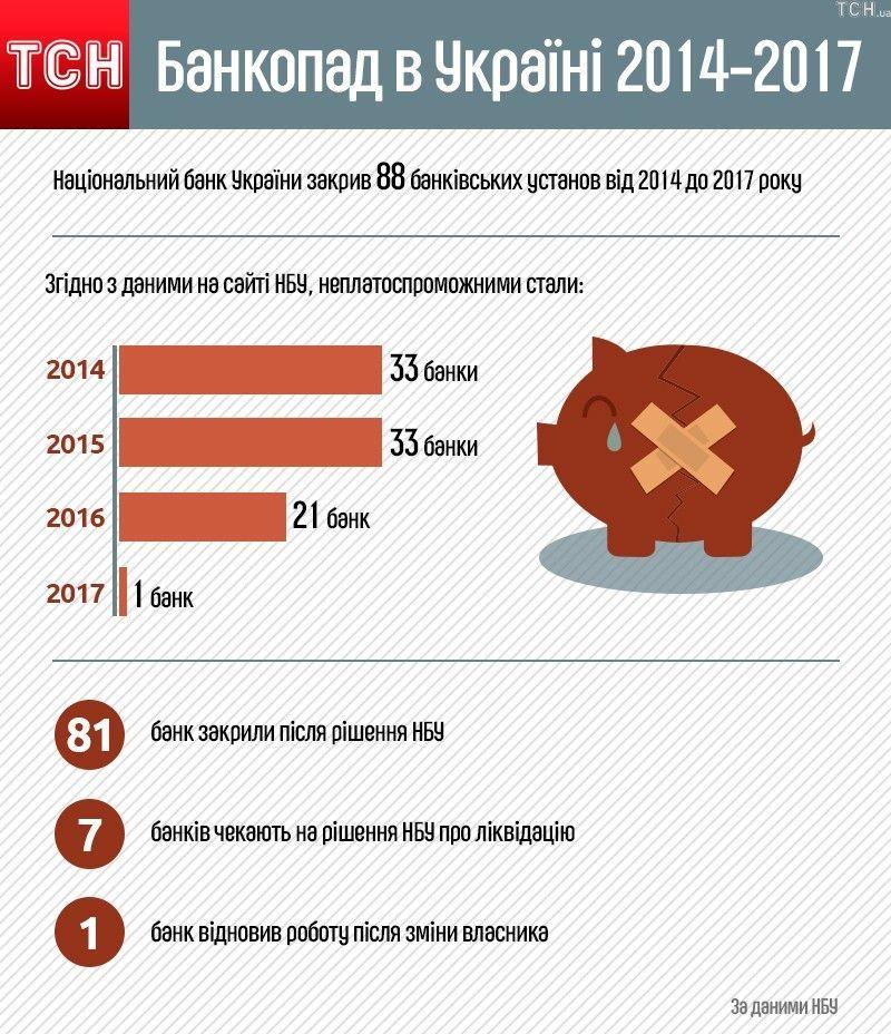 Банкопад 2014-2017