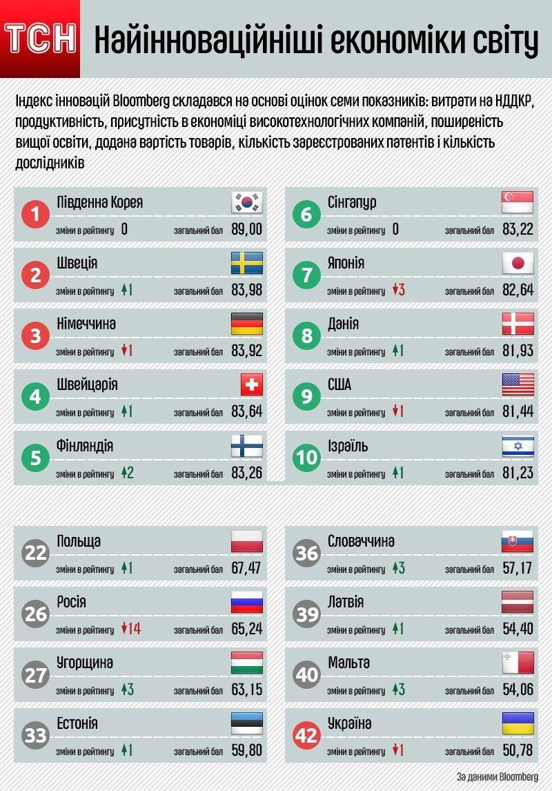 Найінноваційніші економіки світу Інфографіка