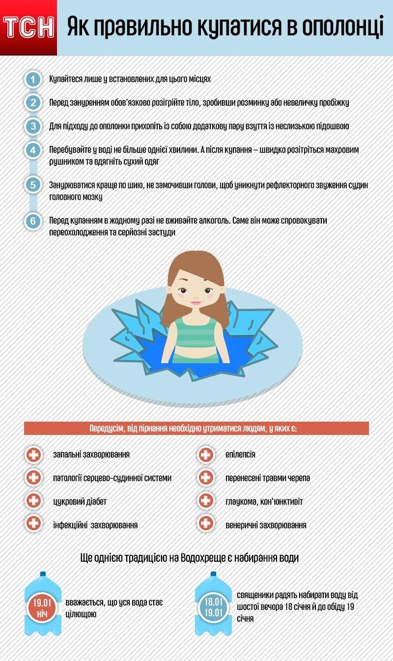 як правильно купатися в ополонці, інфографіка