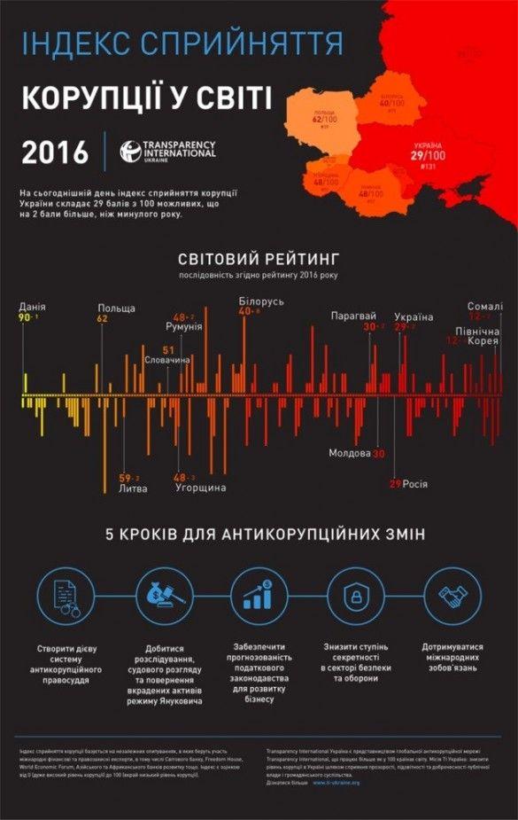 Корупція в Україні 131 місце 2016 рік ТІ
