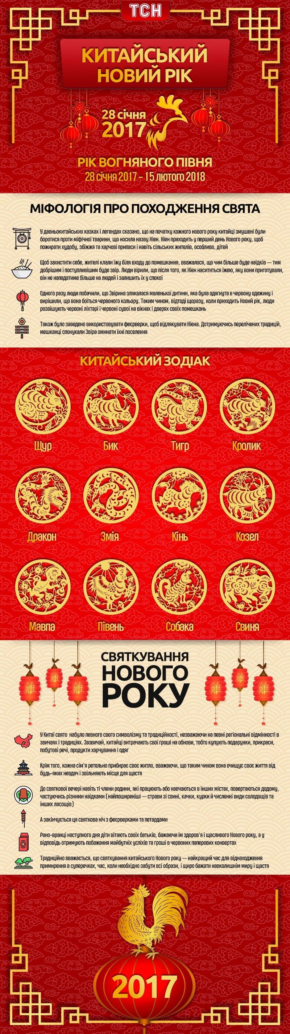 Китайський новий рік, рік Вогняного півня, інфографіка