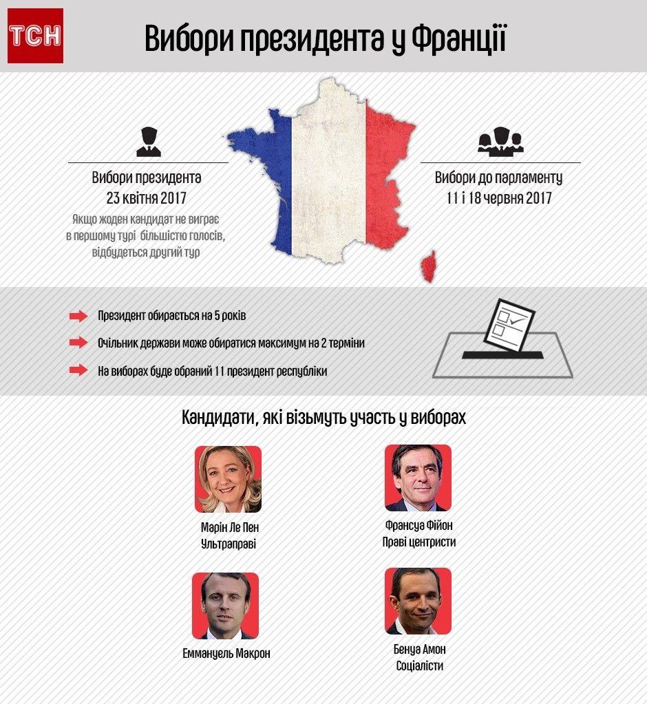 вибори президента у Франції. Інфографіка