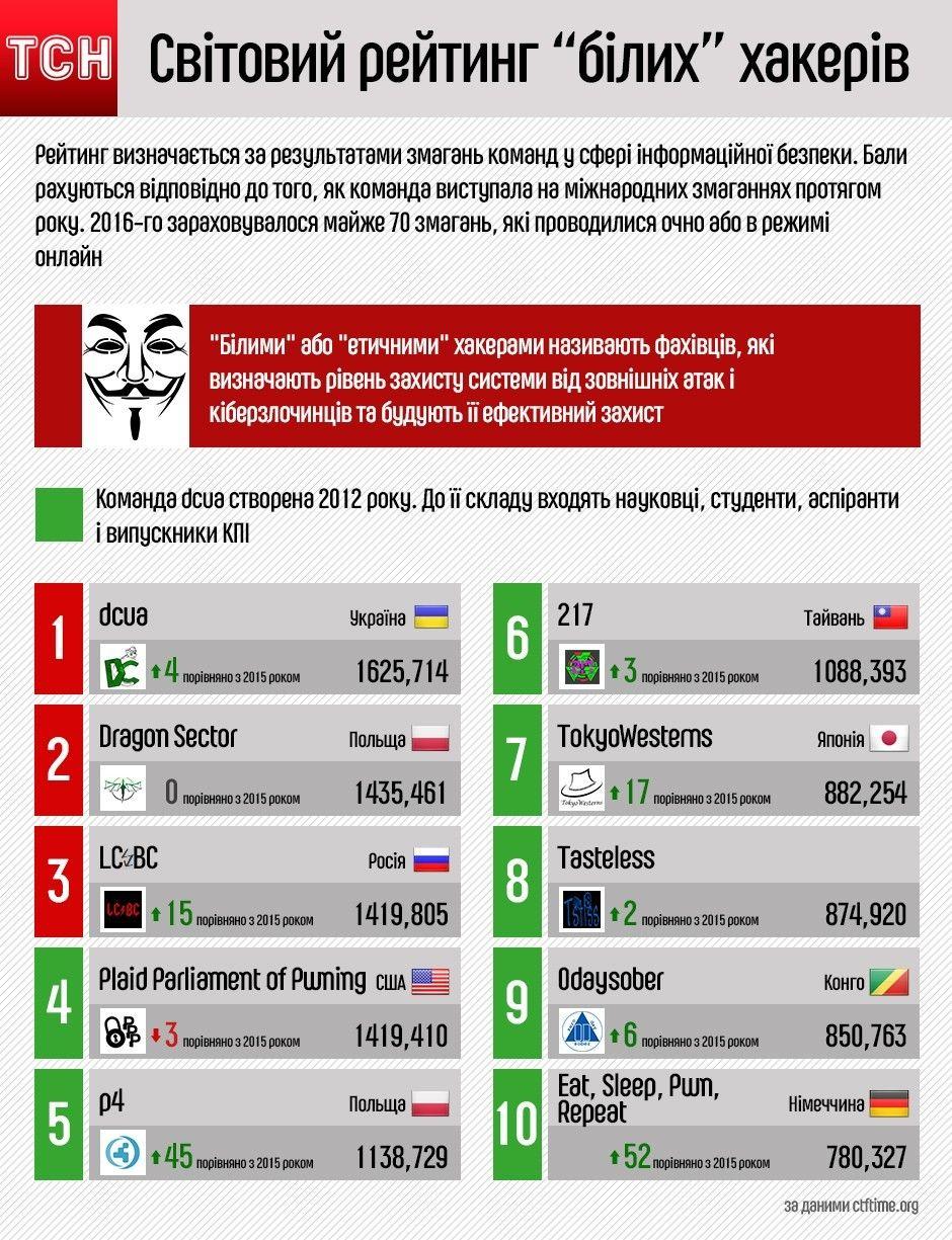 світовий ретинг білих хакерів, інфографіка