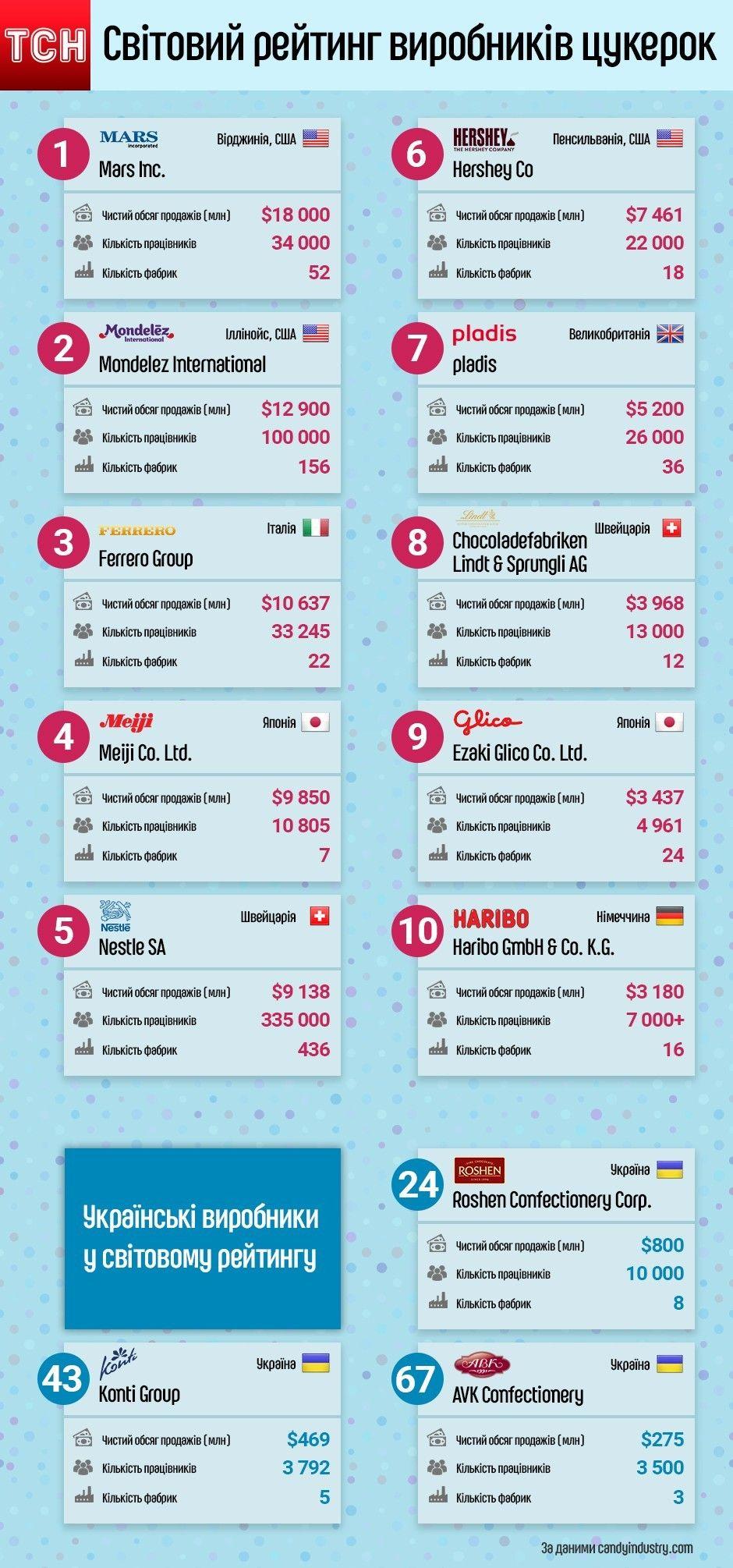 Світовий рейтинг виробників кондитерських виробів Top 100 Candy Companies-2017. Інфографіка