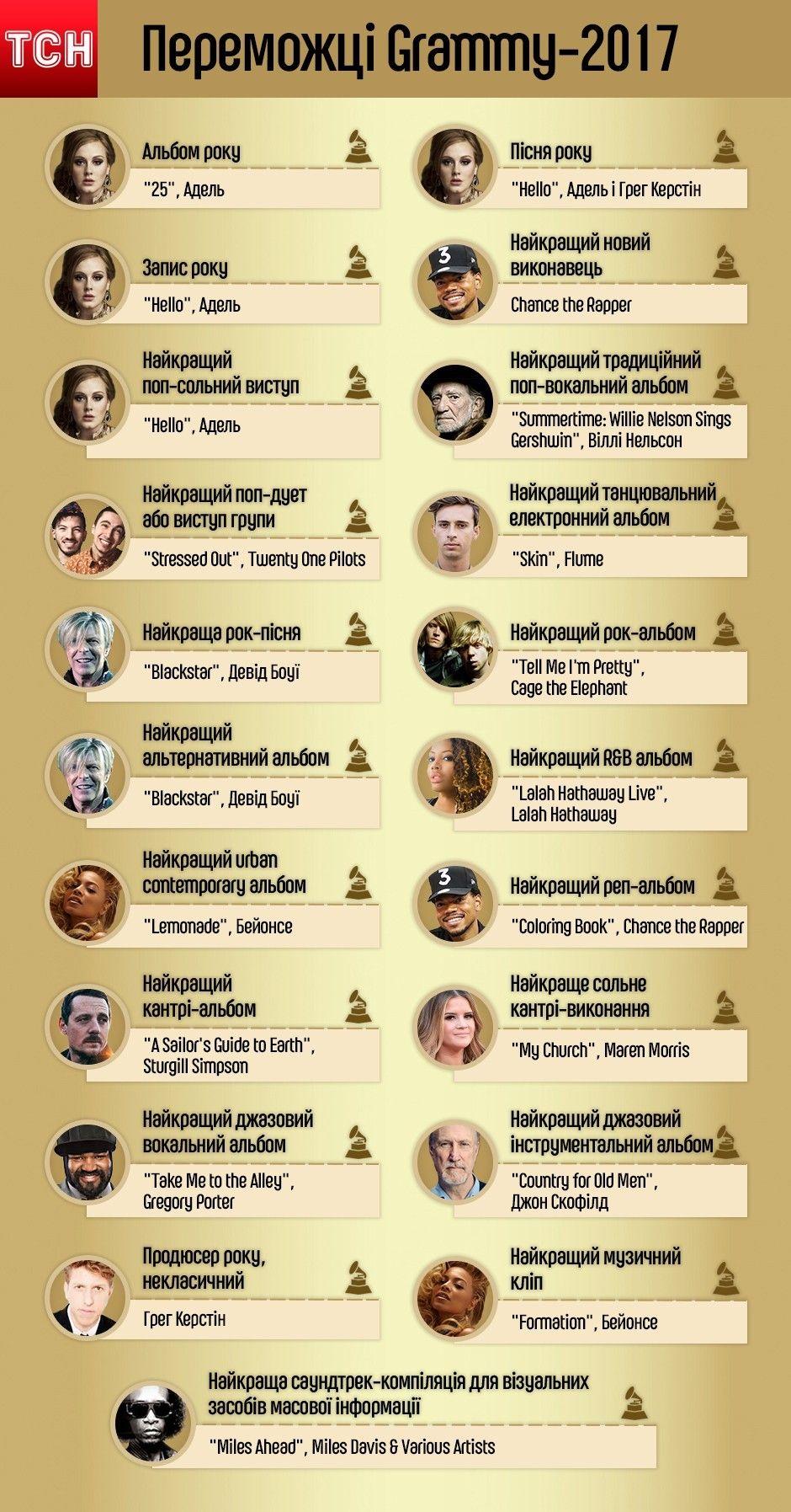переможці Греммі 2017, інфографіка