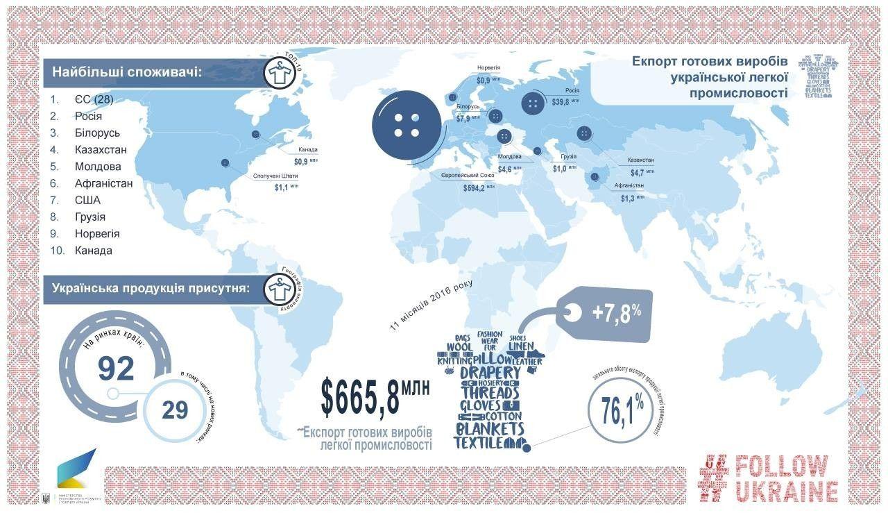експорт українського одягу, інфографіка