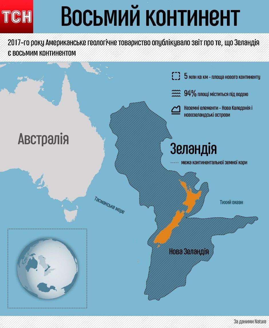 Восьмий континент, Зеландія, інфографіка
