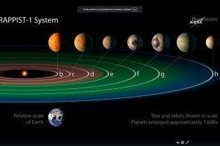 Система із потенційно населеними екзопланетами повільно еволюціонує - NASA
