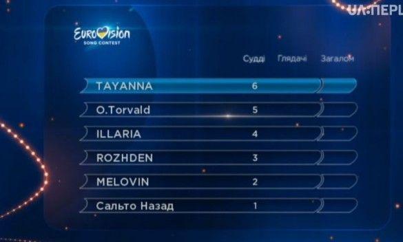 Бали від суддів нацвідбір Євробачення