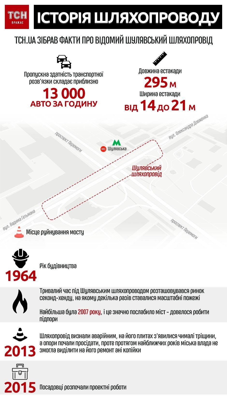Шулявський шляхопровід. Інфографіка