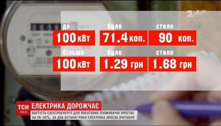 В Україні зросли тарифи на електроенергію для населення