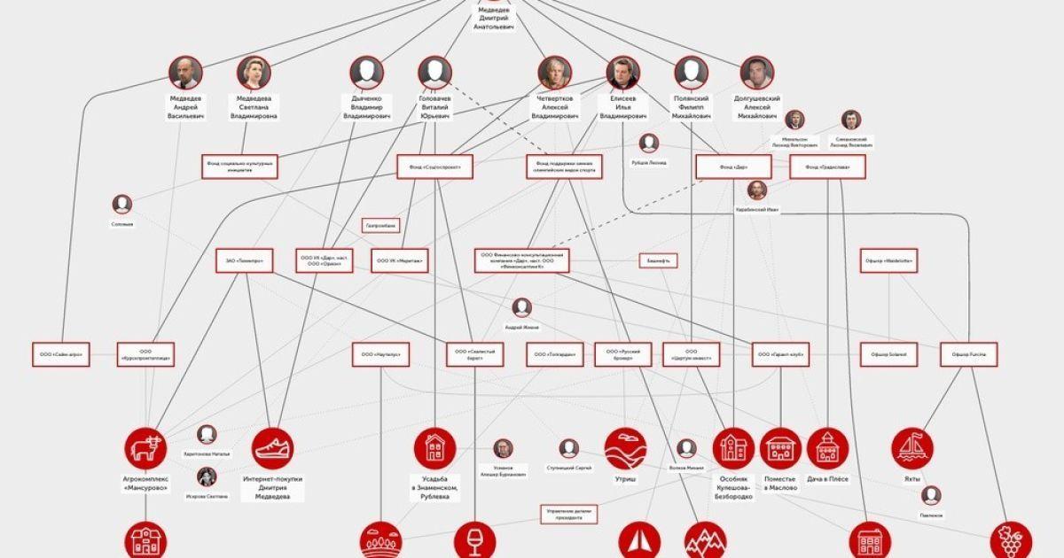 Корупційна схема Медведєва @ Сайт Олексія Навального
