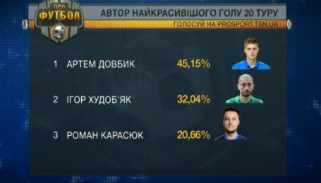 Дмитро Хльобас і Артем Довбик стали авторами найкращих голів 19 і 20 туру