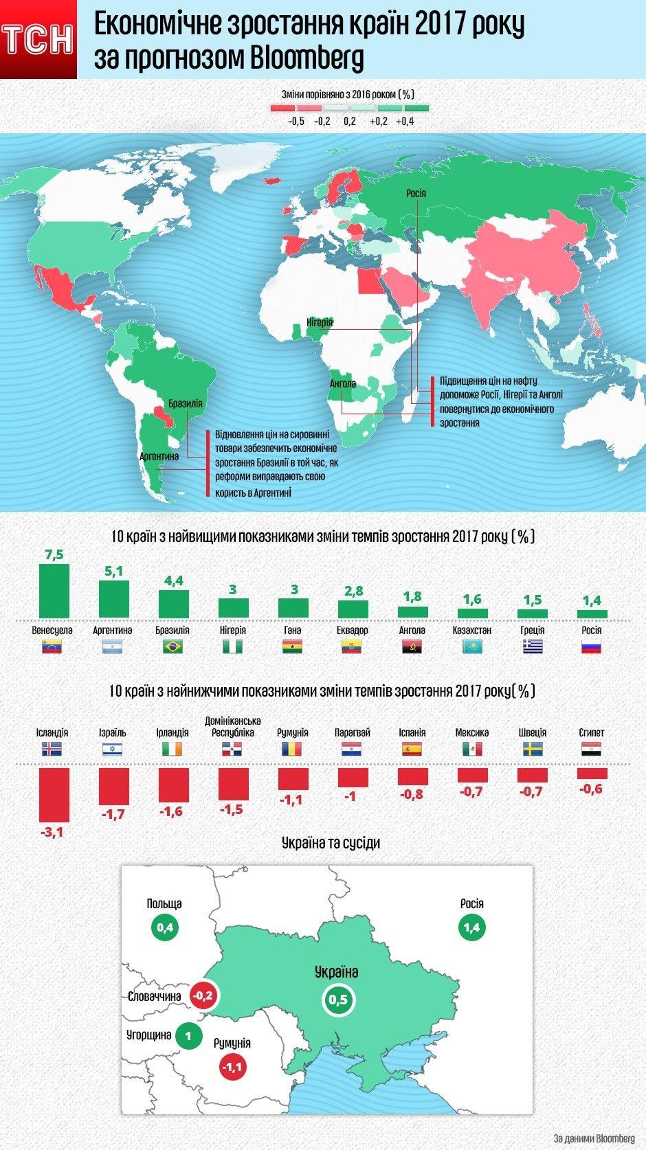 Економічне зростання країн 2017 інфографіка (виправлене)