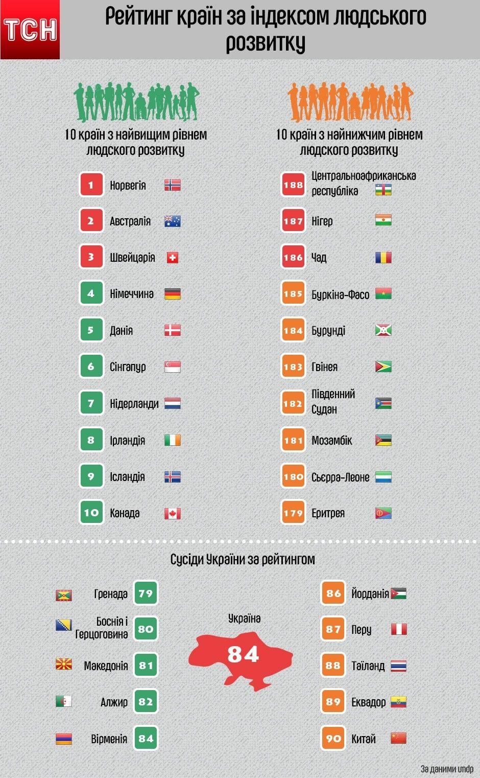 Рейтинг країн за індексом людського розвитку ООН. Інфографіка